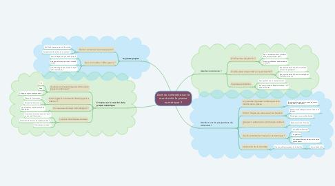 Mind Map: Doit on s'étendre sur le marché de la presse numérique ?