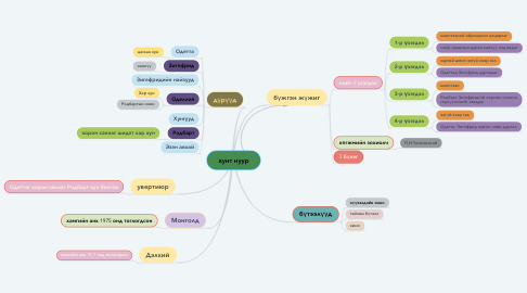 Mind Map: хунт нуур