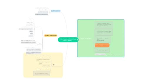 Mind Map: Поиск Проекта (solo слева, team справа)