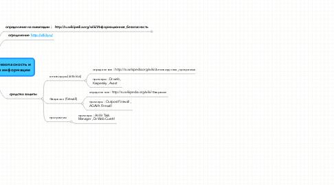 Mind Map: Информационная безопасность и технологии защиты информации