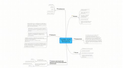 Mind Map: Специфика сетевого образовательного взаимодействия