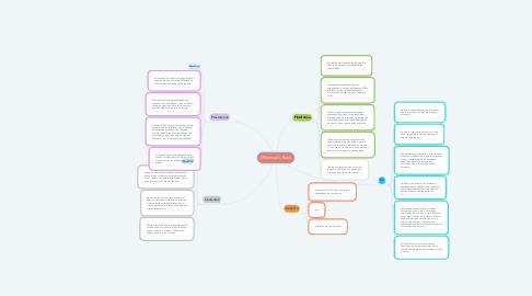 Mind Map: Millennial's Bank