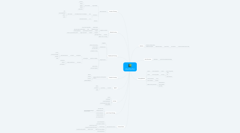 Mind Map: Lack of Basic Skill of Assistant Supervisors