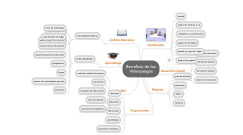Mind Map: Beneficio de los Videojuegos