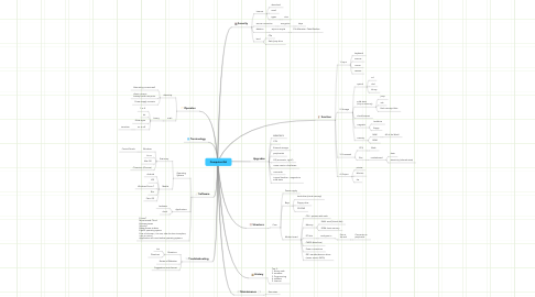Mind Map: Computer-GA