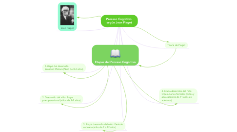 Mind Map: Proceso Cognitivo  según Jean Piaget