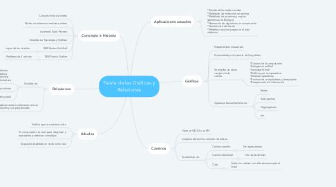 Mind Map: Teoría de las Gráficas y Relaciones
