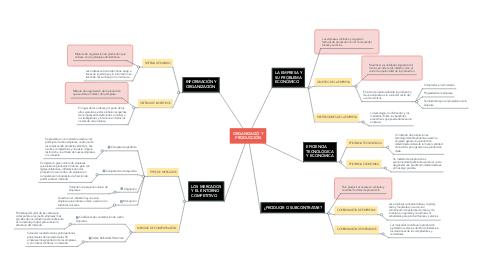 Mind Map: ORGANIZACIÓ Y PRODUCCIÓN