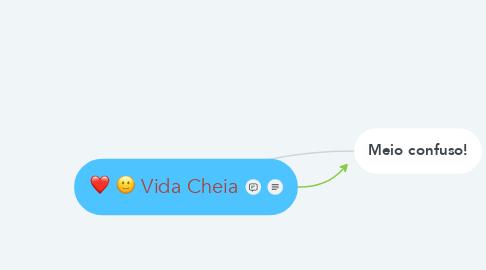 Mind Map: Vida Cheia