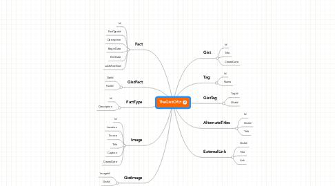 Mind Map: TheGistOf.It