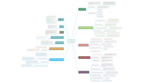 Mind Map: Accesibilidad e intercambio de información