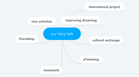 Mind Map: our fairy tale