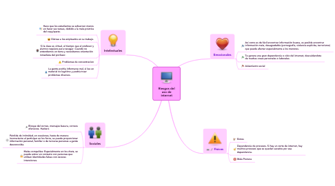 Mind Map: Riesgos del uso de internet