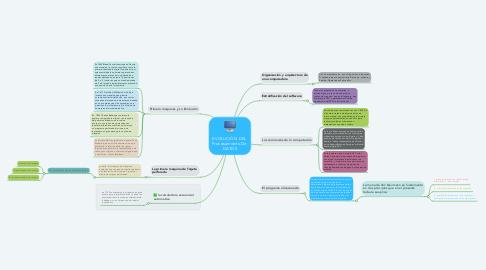 Mind Map: EVOLUCIÓN DEL  Procesamiento De  DATOS