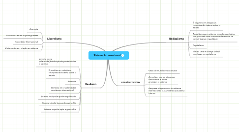 Mind Map: Sistema Internacional