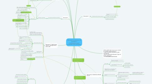 Mind Map: Méthode de résolution de problèmes d'ordonnancement multicritère de production