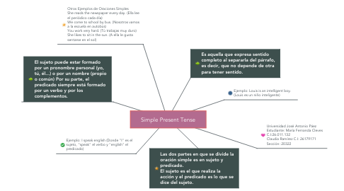 Mind Map: Simple Present Tense
