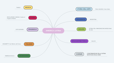 Mind Map: AMERICA LATINA