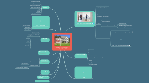 Mind Map: Getting a House ready to sell