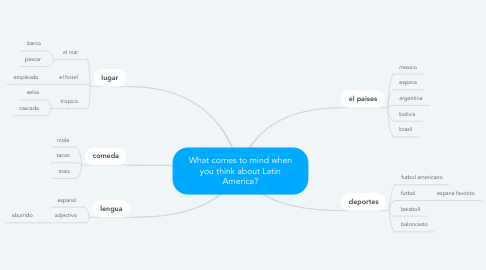 Mind Map: What comes to mind when you think about Latin America?