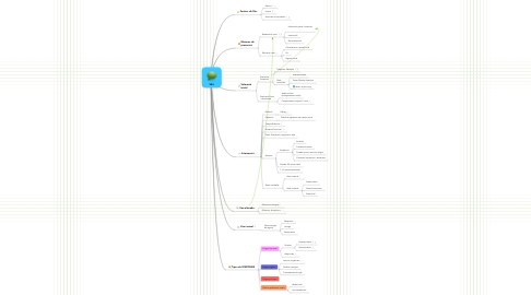 Mind Map: VEU