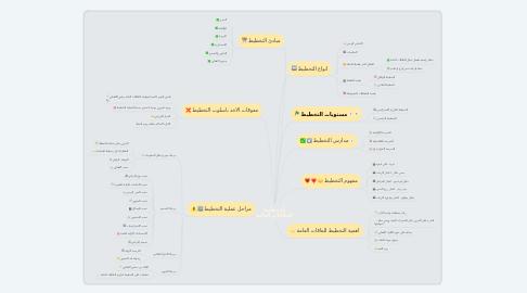 Mind Map: التخطيط للعلاقات العامة