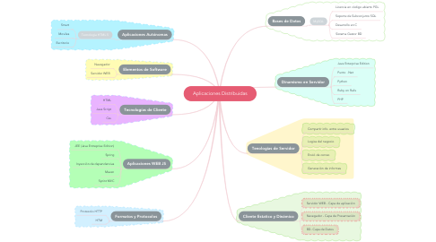 Mind Map: Aplicaciones Distribuidas