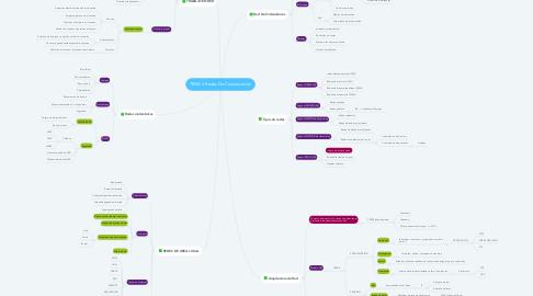 Mind Map: TEMA 4 Redes De Comunicación