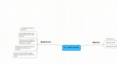 Mind Map: EL COMPUTADOR