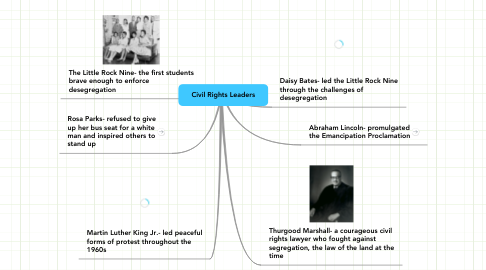 Mind Map: Civil Rights Leaders