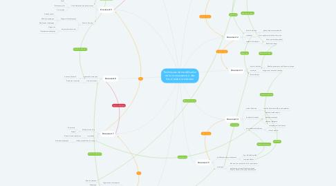 Mind Map: Techniques de modélisation de la connaissance à des fins d'aide à la décision
