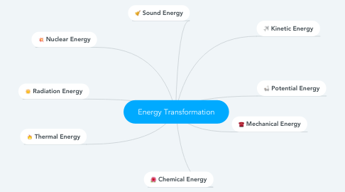 Mind Map: Energy Transformation