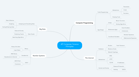 Mind Map: AP Computer Science Principles