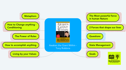 Mind Map: Awaken the Giant Within - Tony Robbins