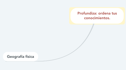 Mind Map: la piramide alimenticia