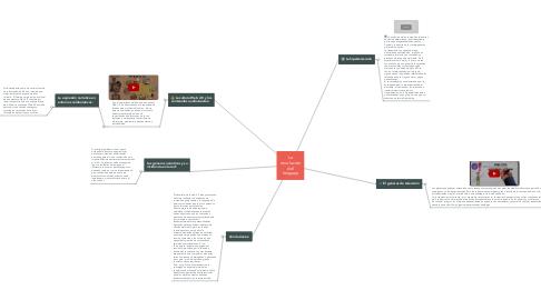 Mind Map: La revolución del lenguaje