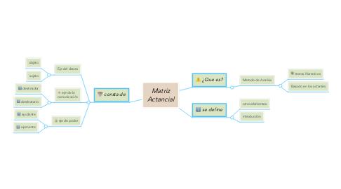 Mind Map: Matriz Actancial