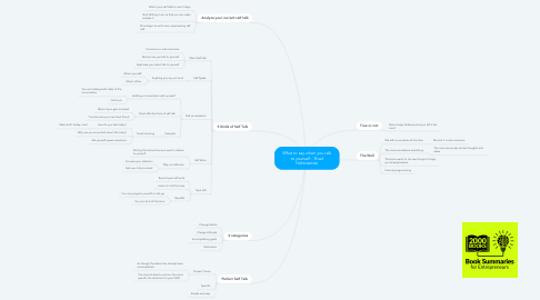 Mind Map: What to say when you talk to yourself - Shad Helmstetter