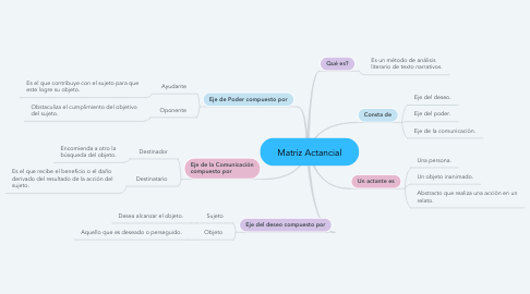 Mind Map: Matriz Actancial