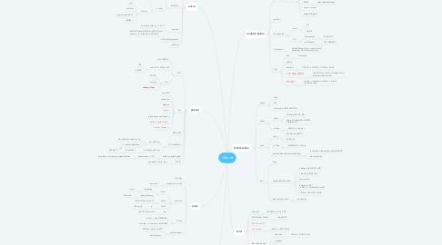 Mind Map: Hữu cơ