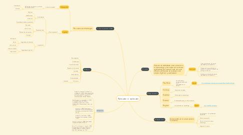 Mind Map: Aprender a aprender