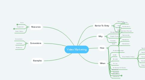 Mind Map: Video Marketing