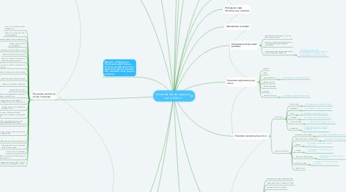 Mind Map: Основной бизнес-процесс отель Абаго