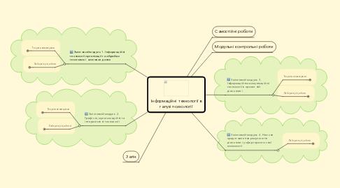 Mind Map: Інформаційні технології в галузі психології