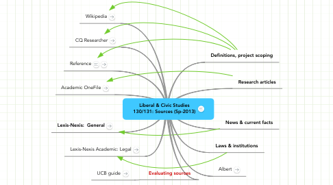 Mind Map: Liberal & Civic Studies 130/131: Sources (Sp-2013)