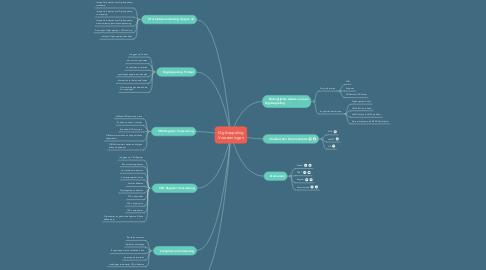 Mind Map: Digikoppeling Voorzieningen