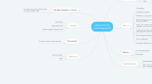 Mind Map: Idegenerering (bæredygtighed)