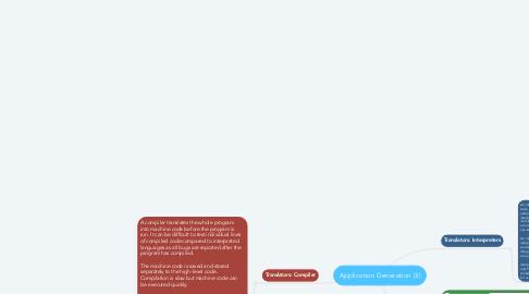 Mind Map: Application Generation (3)