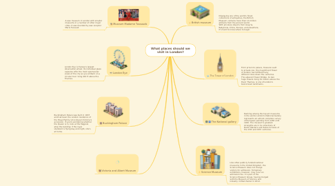 Mind Map: What places should we visit in London?