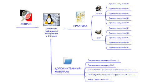 Mind Map: Обработкаграфическойинформациив ОС Linux